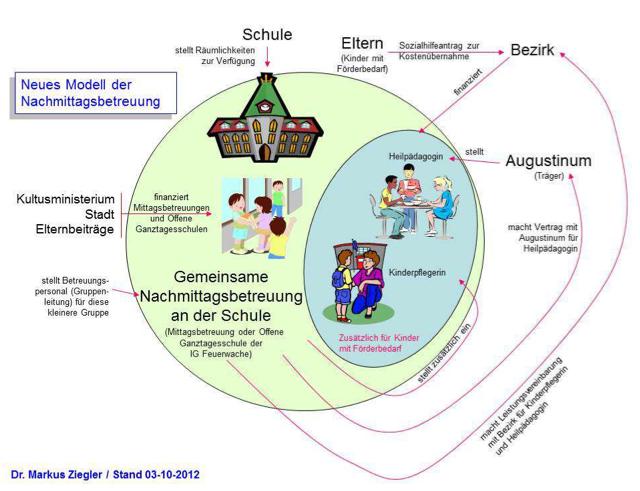 Abbildung 3: Neues Modell der inklusiven Nachmittagsbetreuung
